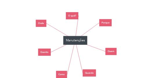 Mind Map: Manutenções