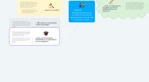 """Mind Map: Métodos de aprendizaje del Idioma Ingles en niños de segundo de básica en la Escuela """"Gotitas del Saber"""" en la ciudad de Manta."""