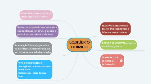 Mind Map: EQUILÍBRIO QUÍMICO