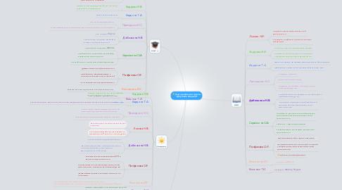 """Mind Map: Карта рефлексии группы """"Досуговое общение"""""""