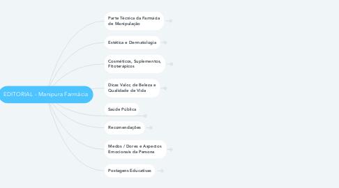 Mind Map: SetUp Conteúdo Manipura Farmácia