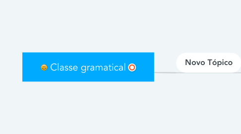 Mind Map: Classe gramatical