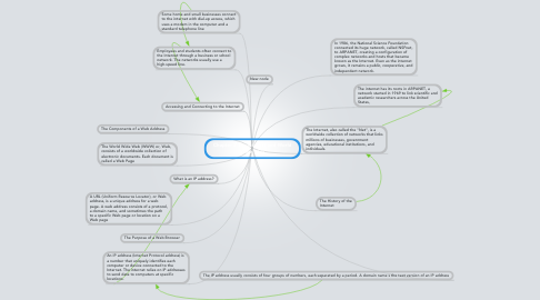 Mind Map: Chapter 2 The Internet and World Wide Web