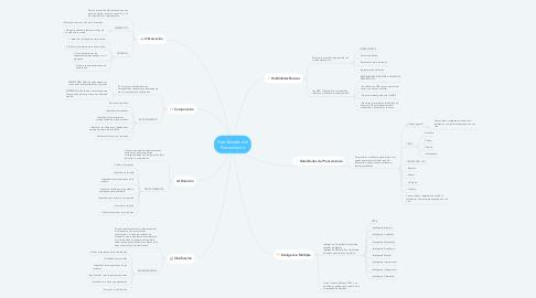 Mind Map: Habilidades del Pensamiento