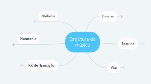 Mind Map: Estrutura da música