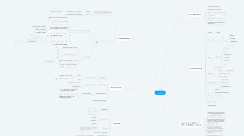 Mind Map: Acute Lymphoblastic Leukemia (ALL)
