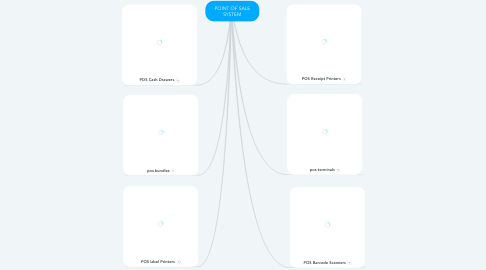 Mind Map: POINT OF SALE SYSTEM