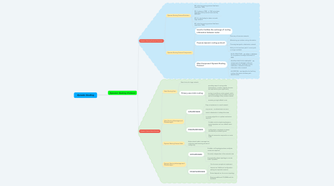 Mind Map: Dynamic Routing