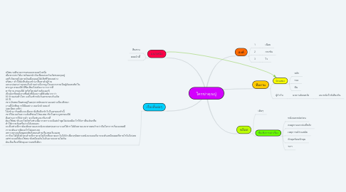 Mind Map: knives out