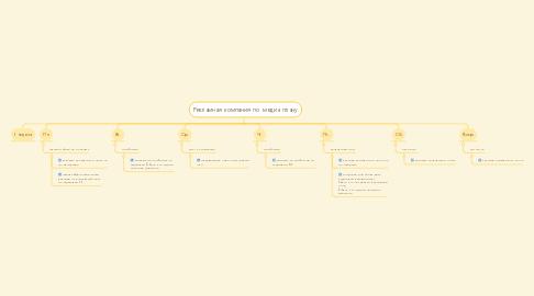 Mind Map: Рекламная компания по медиа плану
