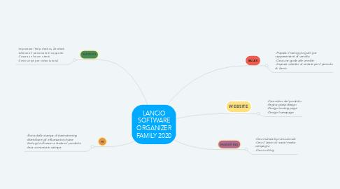 Mind Map: LANCIO SOFTWARE ORGANIZER FAMILY 2020