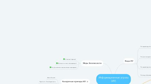 Mind Map: Информационные угрозы (ИУ)