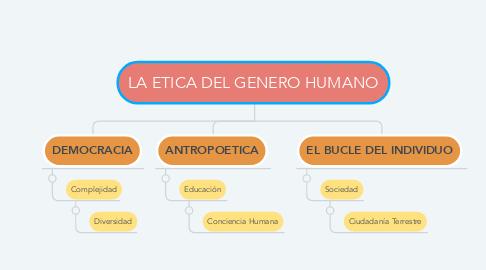 Mind Map: LA ETICA DEL GENERO HUMANO