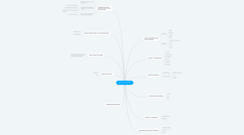 Mind Map: Welness & ArteSport