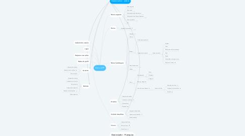 Mind Map: Soma APP