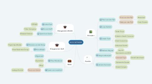 Mind Map: MIJN NETWERK