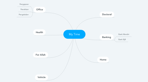 Mind Map: My Time