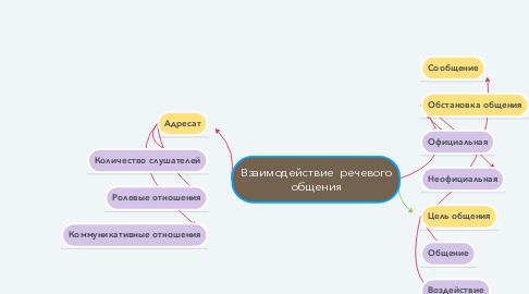Mind Map: Взаимодействие  речевого общения