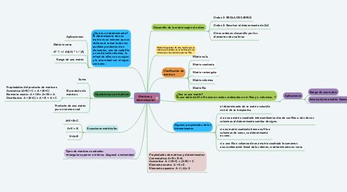 Mind Map: Matrices y determinantes