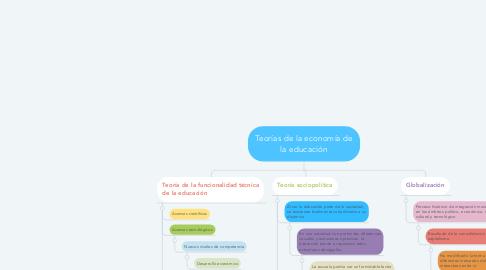 Mind Map: Teorías de la economía de la educación