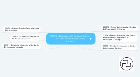 Mind Map: CDIGD – Departamento de Integração e Gestão de Demandas do Centro de Dados
