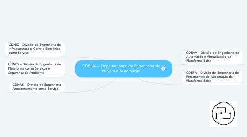 Mind Map: CDENA – Departamento de Engenharia de Nuvem e Automação