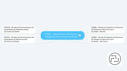 Mind Map: CDSPA – Departamento de Suporte a Plataforma Alta do Centro de Dados