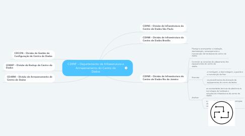 Mind Map: CDINF – Departamento de Infraestrutura e Armazenamento do Centro de Dados