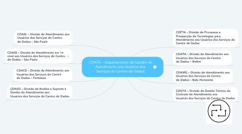 Mind Map: CDATE – Departamento de Gestão do Atendimento aos Usuários dos Serviços do Centro de Dados