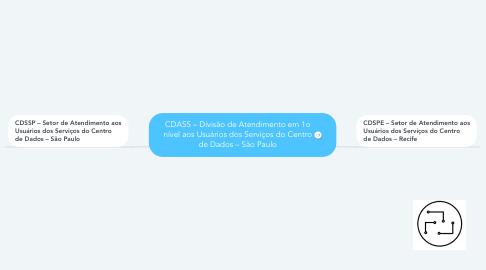 Mind Map: CDASS – Divisão de Atendimento em 1o nível aos Usuários dos Serviços do Centro de Dados – São Paulo