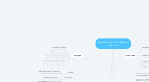 Mind Map: Arquitecturas Orientadas al Servicio