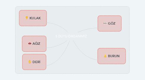 Mind Map: 5 DUYU ORGANIMIZ