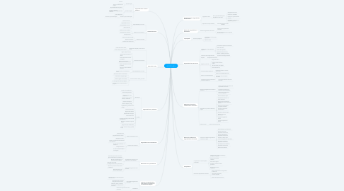 Mind Map: ISO 27001-2014