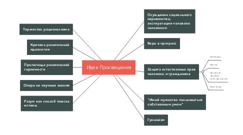 Mind Map: Идеи Просвещения