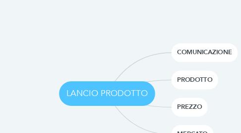 Mind Map: LANCIO PRODOTTO