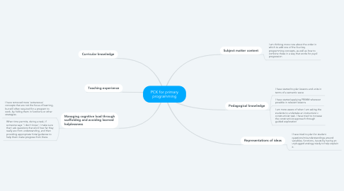 Mind Map: PCK for primary programming