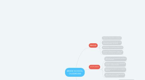 Mind Map: BREDE SCHOOL OUDERGEM