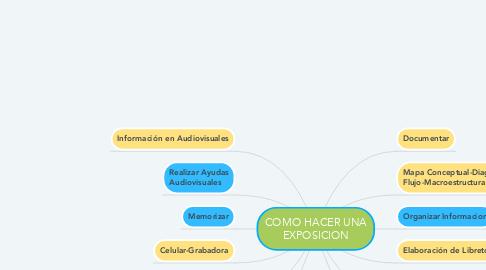 Mind Map: COMO HACER UNA EXPOSICION