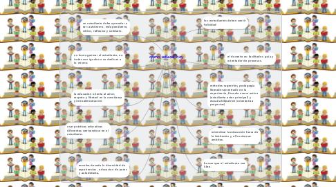 Mind Map: cómo educar hoy