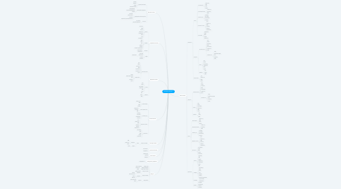 """Mind Map: ИС ТСЖ """"Наш дом"""""""