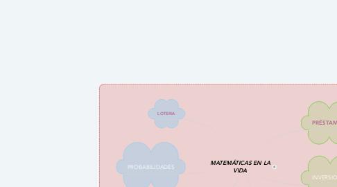 Mind Map: MATEMÁTICAS EN LA VIDA