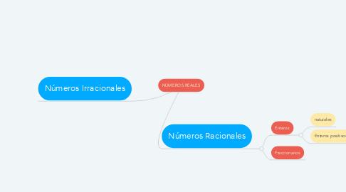 Mind Map: NÚMEROS REALES