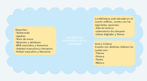 Mind Map: UNIVERSIDAD EVANGELICA DE EL SALVADOR