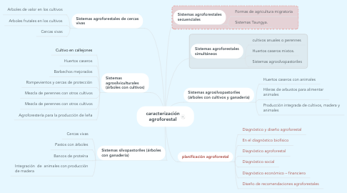 Mind Map: caracterización agroforestal
