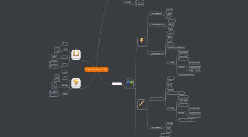 Mind Map: System rejestracji drużyn