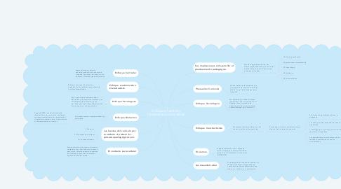 Mind Map: Enfoques, fuentes y fundamentos curriculares