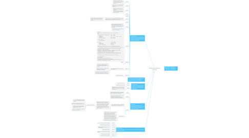 Mind Map: Estratégia de Marketing loja Prime
