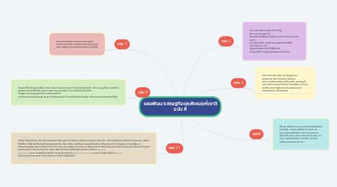 Mind Map: แผนพัฒนาเศรษฐกิจและสังคมแห่งชาติ ฉบับ คี่