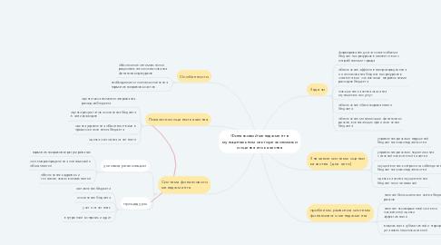 Mind Map: Финансовый менеджмент в муниципальном секторе экономики и оценка его качества