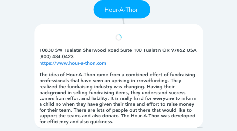 Mind Map: Hour-A-Thon
